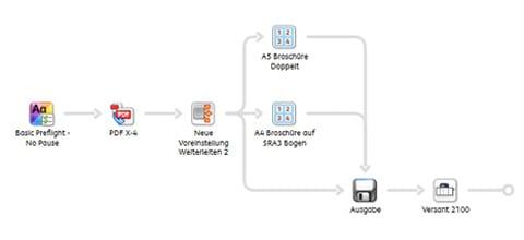 Druckvorstufe & Automatisierung mit X-NRW GmbH