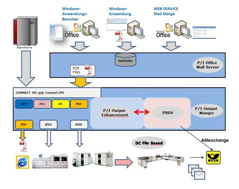 Hybrid Mail mit X-NRW GmbH