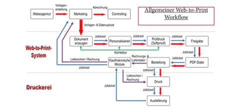 Web-to-Print mit X-NRW GmbH
