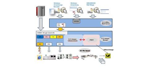 Zentrale Ausgangspost mit X-NRW GmbH